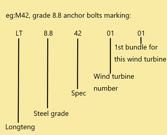 Marking and Packaging Details for anchor bolt products