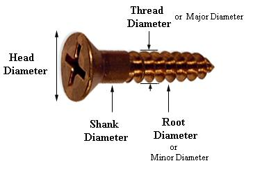 Different Shank in Bolt