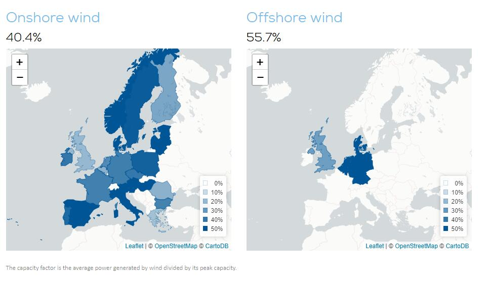 How much wind was in Europe's electricity?