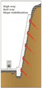 Slope Estabilização parafuso Shotcrete Trabalho Rocha