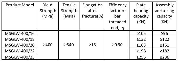 soil nails mechanical properties