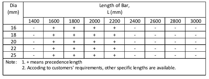 soil nails specification